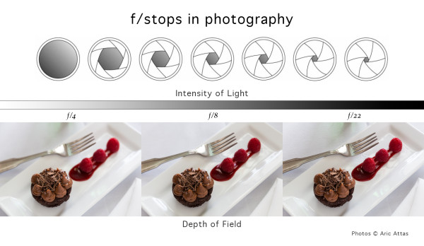 Illustration demonstrating effect of f-stops on intensity of light and depth of field in photography.Illustration demonstrating effect of f-stops on intensity of light and depth of field in photography.